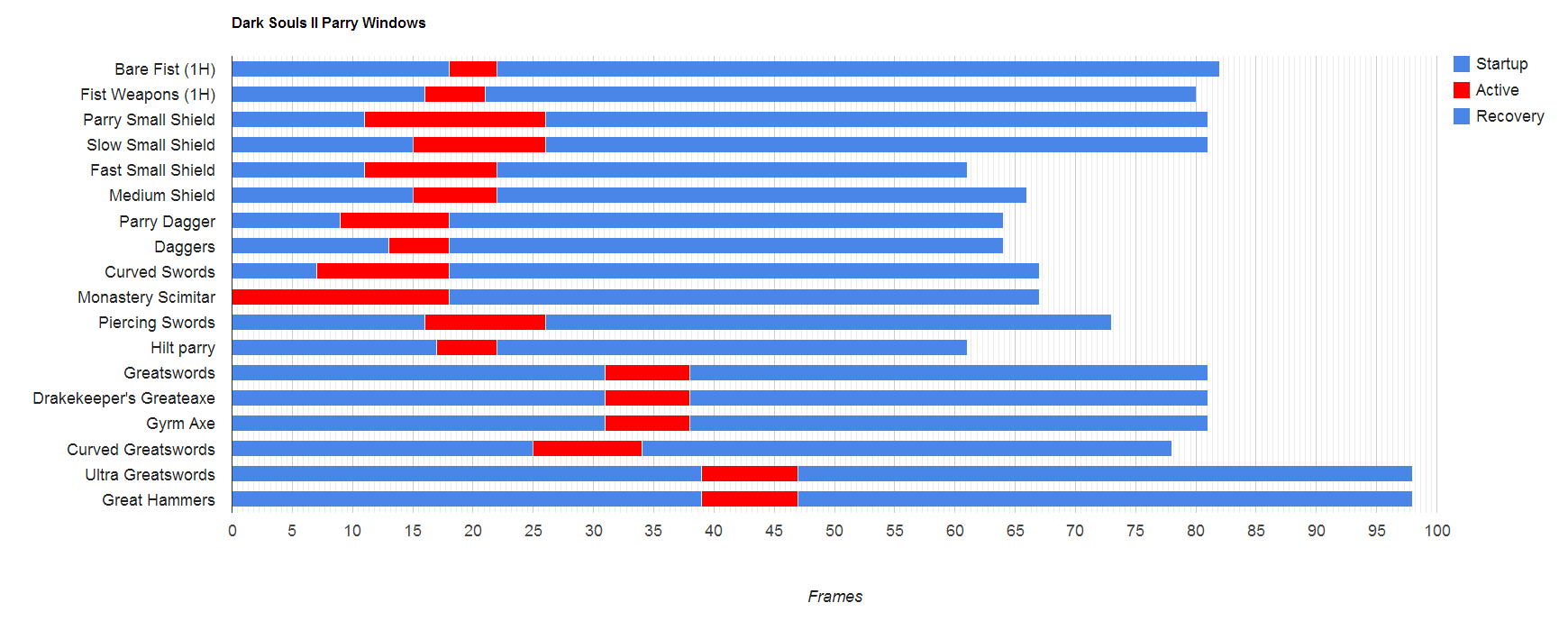 Parry Frame Data | Dark Souls 2 Wiki
