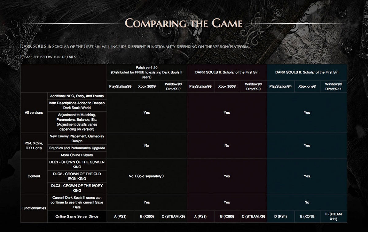dark souls 3 pc how to connect ps3 controller
