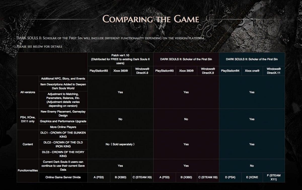 Dark souls 2 matchmaking parameters